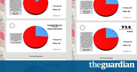 gender bias in books journalism remains acute research shows gender bias in books journalism remains acute research shows books the guardian