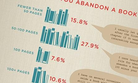 Goodreads' infographic