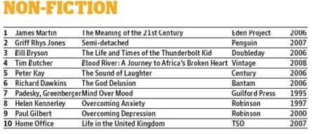 Popularity poll non-fiction