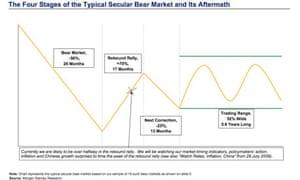 Morgan Stanley bear market graph