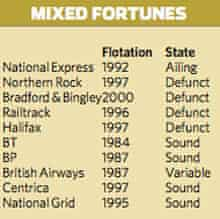 Mixed fortunes - privatisation