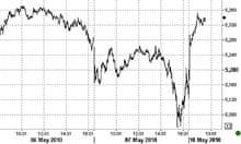 FTSE 100 - May 10 2010