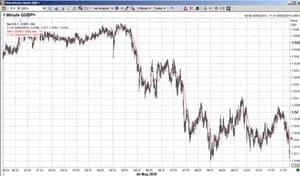 Sterling versus the dollar