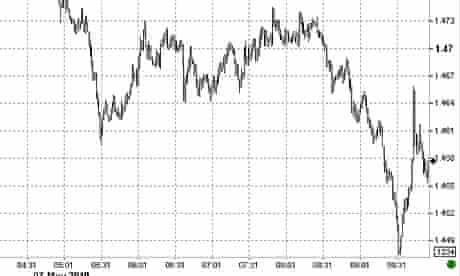 Pound sterling graph