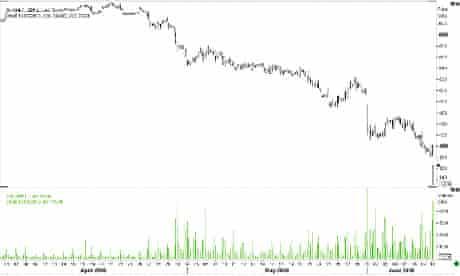 BP share price graph