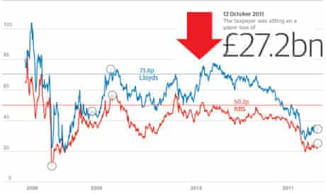 Lloyds and RBS share price interactive