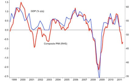 Eurozone PMI and GDP