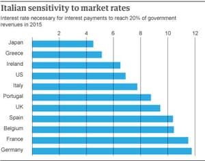 Sensitivity to market rates
