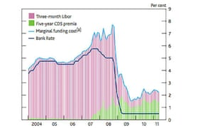 Bank of England inflation report chart