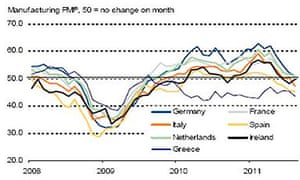 Manufacturing PMI by country