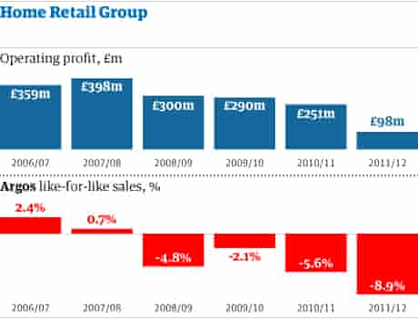 Home Retail Group - CORRECT