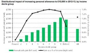 IFS tax chart
