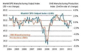 UK manufacturing PMI, up to April 2012.