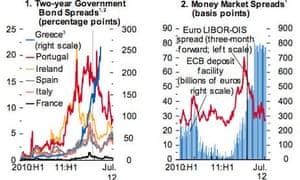 IMF graph showing euro area financial markets developments.