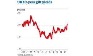 UK 10-year gilt yields