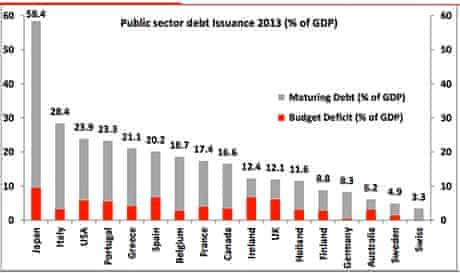 Public sector debt issuance as a proportion of GDP