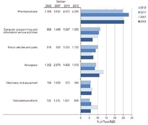 UK research and development spending