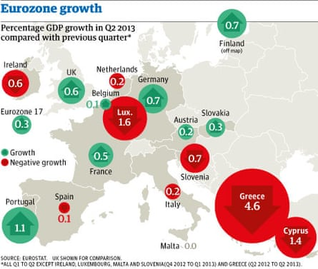 Eurozone recession and growth