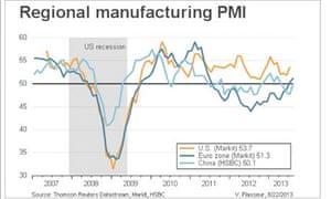 Eurozone PMI - July 2013