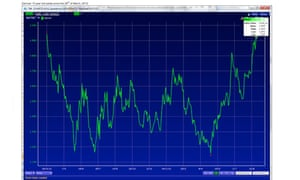 German 10 year bond yields