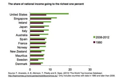 Working for the Few - Oxfam report