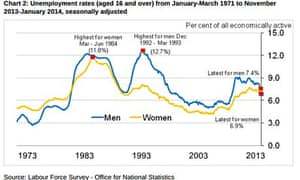 UK unemployment rates for men and women