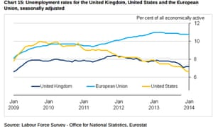 Unemployment rates for UK, US and EU