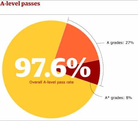 A-level pass rate