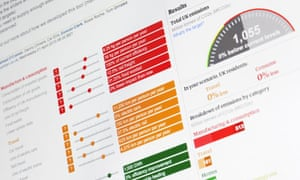 The Guardian elections Carbon Calculator