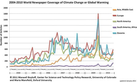 Climate change Media coverage