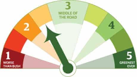 Green-o-meter 2.5