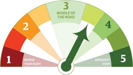 Green-o-meter