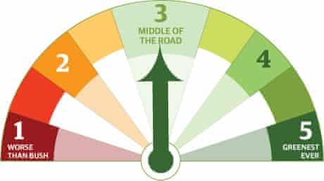 Green-o-meter level 3