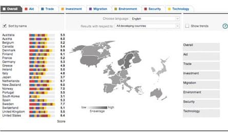 MDG : G20 Commitment to Development Index 2011