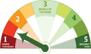 Greenometer at  1.5