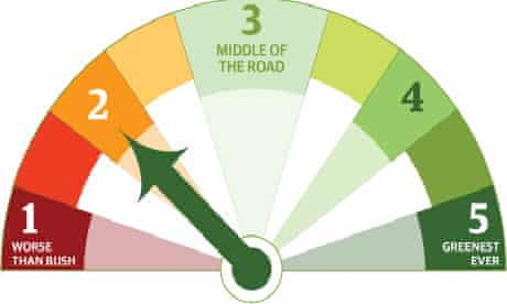 Greenometer at 2
