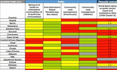 MDG : ALMA Scorecard for accountability and Action