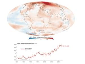 2011 Global Temperatures