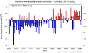 Australian Bureau of Meteorology data shows summer of 2012-13 is the hottest on record