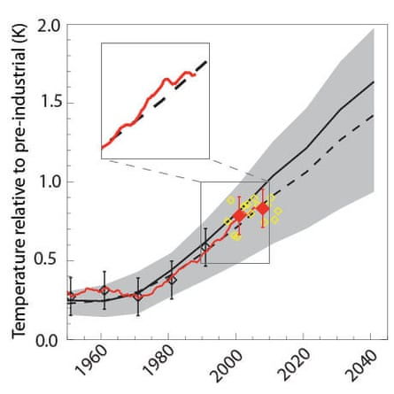 Climate forecast and observed temperature graphic from Nature Geoscience