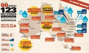 Map of extreme weathers event that hit Australia during Summer 2012/2013