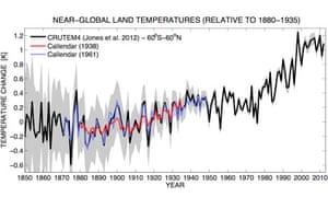 Leo blog about climatologist Guy Stewart Callendar