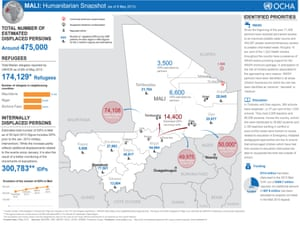 Humanitarian snapshot of Mali