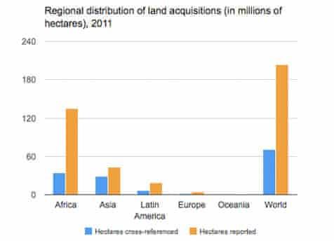 MDG land acquisition graph