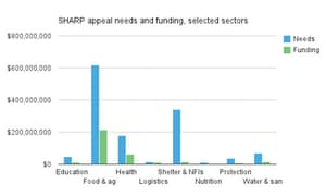 SHARP appeal needs and funding, selected sectors
