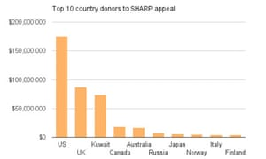 Top 10 country donors to SHARP appeal