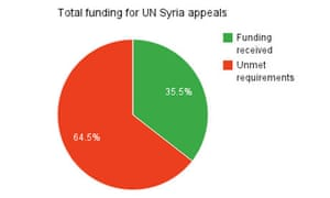 Total funding for UN Syria appeals
