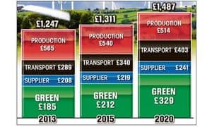 Sun newspaper graphic of RWE npower's consumer energy forecast