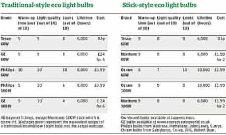 Guide to energy efficient lightbulbs