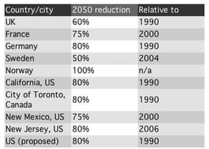 Carbon targets
